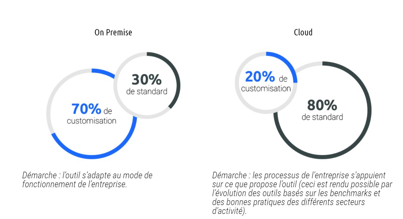 CRM Cloud On Permise