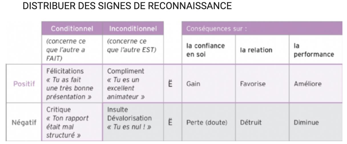 Distribuer des signes de reconnaissance emarketing.fr