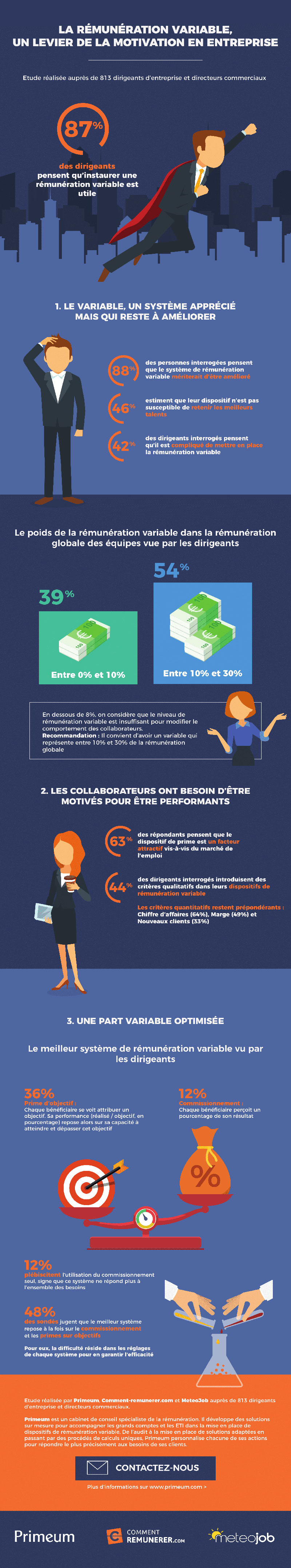 Infographie-Barometre-remuneration-variable