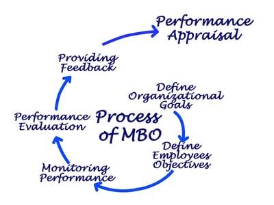 Process_MBO