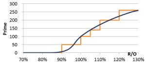 Attention à l'effet frigo d'un plan de rémunération en escalier - bien construire votre barème de rémunération variable