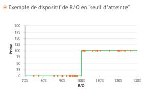 remuneration_pallier-calculer la rémunération variable