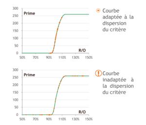 courbe_remuneration-calculer la rémunération variable