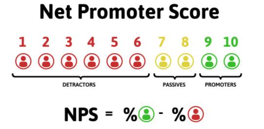 Le NPS, un outil indispensable pour la satisfaction client
