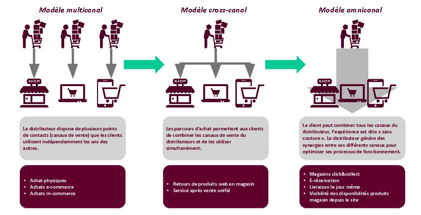 Modèle multicanal, cross-canal et omnicanal Source siapartners.com