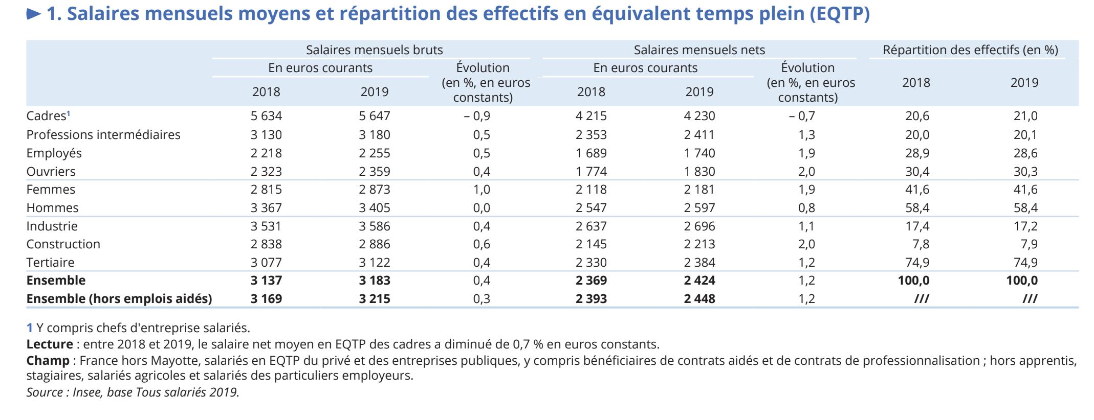 Salaires mensuels moyens et répartition des effectifs en équivalent temps plein (EQTP) Étude Insee 2021