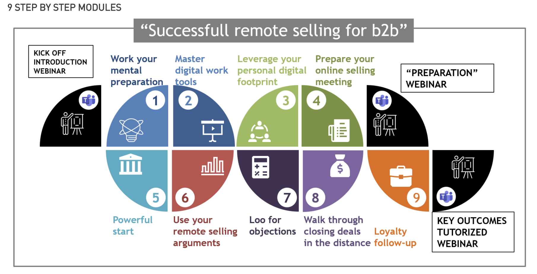 Successful remote selling for B2B actitudpro.com