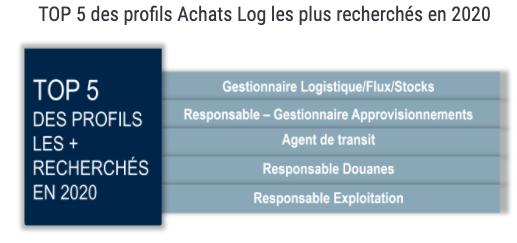 Top 5 des profils Achats Log les plus recherchés en 2020