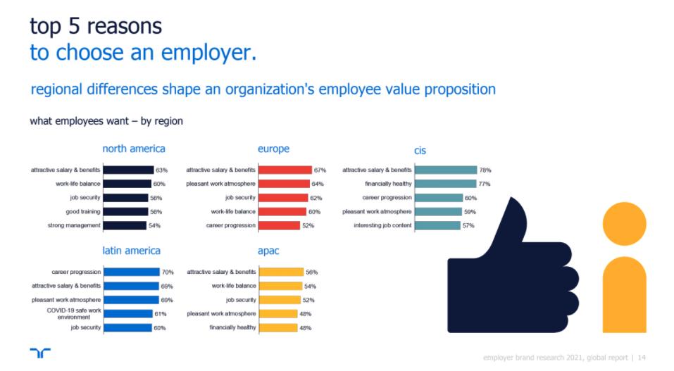 Top 5 des raions de choisir un employeur  Randstatd