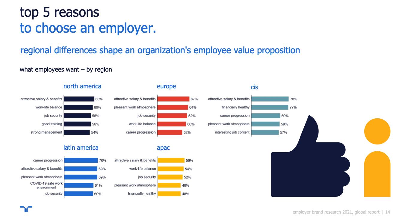 Top 5 des raisons de choisir un employeur en 2021