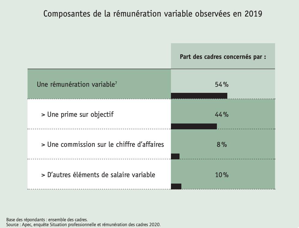 Composantes de la rémunération variable observées en 2019