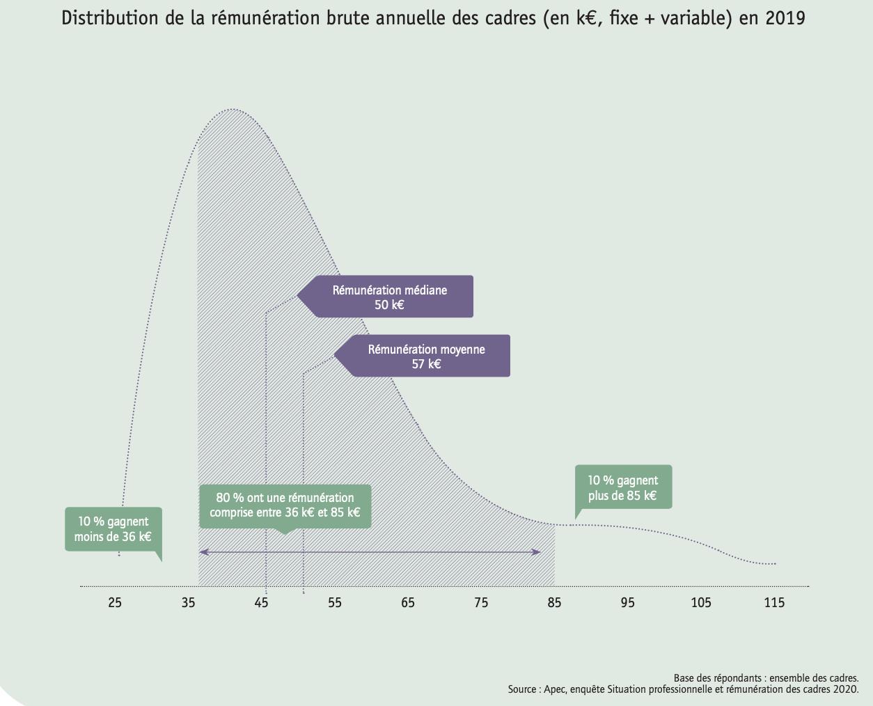 Distribution de la rémunération brute annuelle des cadres en 2019