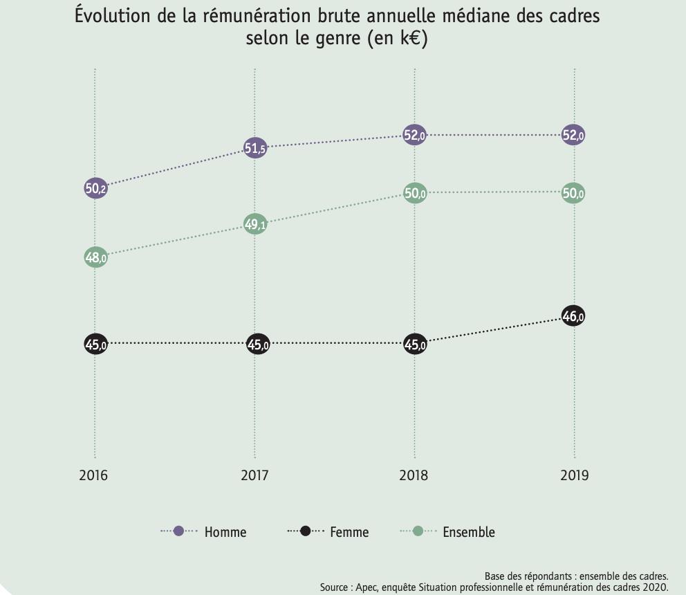 Évolution de la rémunération brute annuelle médiane des cadres selon le genre (en k€)