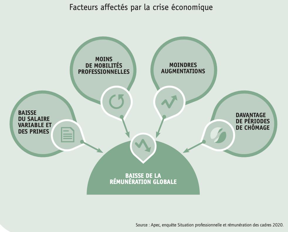 Facteurs affectés par la crise économique