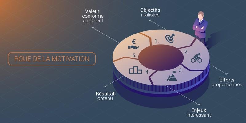 La roue de la motivation dans la rémunération : découvrez 5 étapes incontournables pour accroître la motivation de vos commerciaux